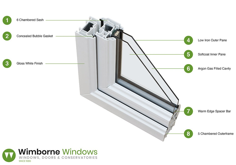 Wimborne Windows Wimborne Windows UPVC Diagram